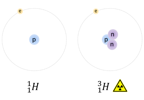 Radioisotopos Hidrogeno - Medicina Nuclear - Neutrons For Medicine